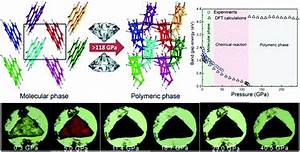 Piezochromism And Structural And Electronic Properties Of