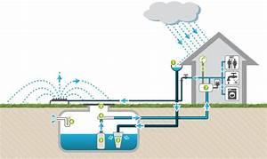 Installation Recuperateur Eau De Pluie : sch ma de fonctionnement de la r cup ration d 39 eau par cuve pinterest sch ma eaux et ~ Dode.kayakingforconservation.com Idées de Décoration