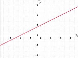 Lineare Funktionen Schnittpunkt Y Achse Berechnen : lineare funktionen mathetraining f r die fachoberschule ~ Themetempest.com Abrechnung