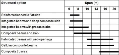 Framing schematics   Steelconstruction.info