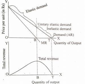 Microeconomics  U2014 Elasticity Of Demand And Elasticity Of
