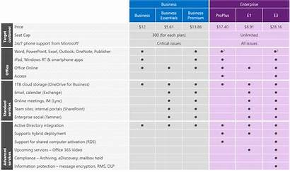 Office 365 Plans Microsoft Business Table Subscription
