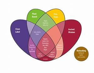 4 Macro Trends Shaping Today U0026 39 S Food Industry