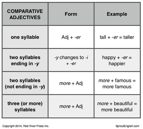 Comparative Adjectives  Sprout English