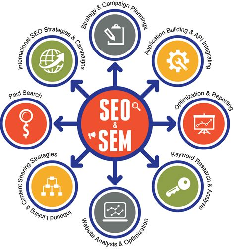 Seo Marketing by Search Engine Marketing Sem Seo Services For Hotels