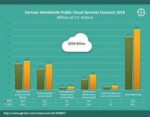 Cloud computing: the next stage – evolutions and ...