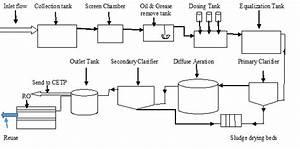 Flow Diagram Of Textile Effluent Treatment Plant