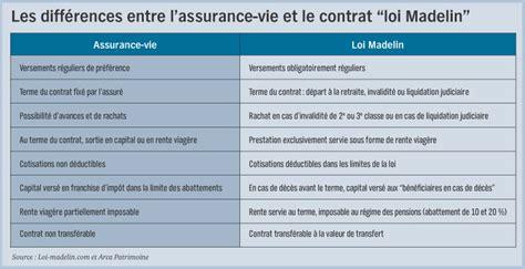 assurance vie plafond non imposable 28 images les cotisations diminuent de 10 sur 9 mois l