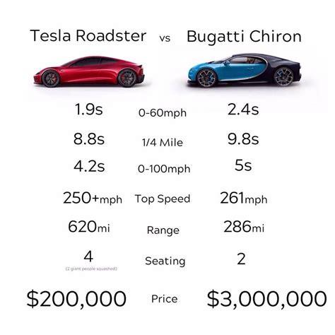 Bugatti Chiron Roadster by The Tesla Roadster Vs Bugatti Chiron Alux
