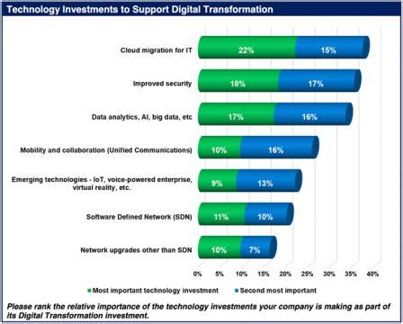 Transformation Budget by The Hurdles To Digital Transformation Initiatives