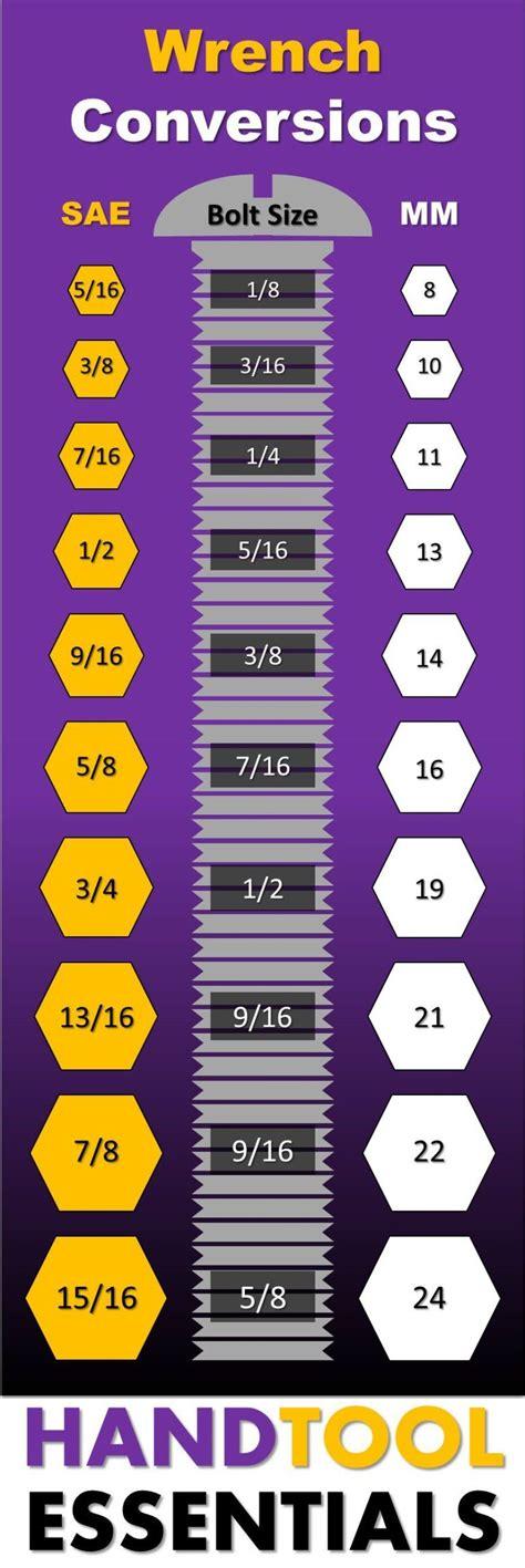 wrench conversion chart  sae metric sizes metal