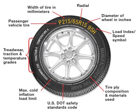 U.s. Tire Manufacturers Association