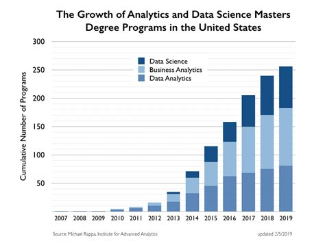 Degree Programs In Analytics And Data Science