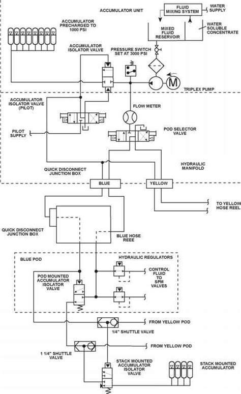 Control Fluid Circuit - Well Control - Netwas Group Oil