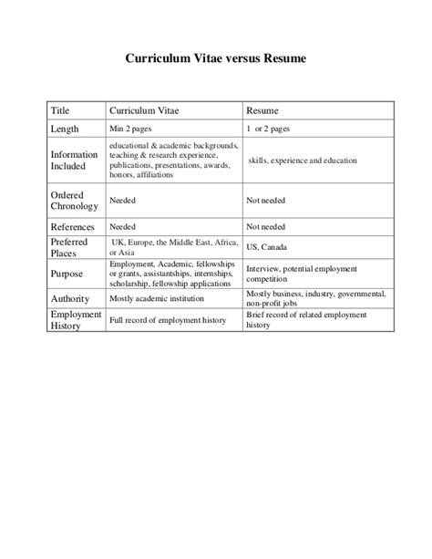 Differences Between Curriculum Vitae And Resume Cv Vs Resume. Letter Format Attn. Letterhead Design Download Free. Cover Letter Examples Vet Tech. Sample Cover Letter For Resume Computer Technician. Resume Template Vk. Resume Cover Letter Examples First Job. Lebenslauf Vorlage Layout. Resume Cv Engineer