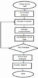 Flow Chart Of A Drive Test