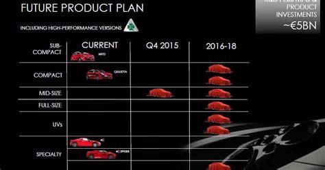 Alfa Romeo Usa 2014 by Alfa Romeo 2014 Business Plan Fiat 500 Usa