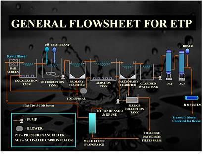Treatment Water Waste Effluent Etp Plant Flow