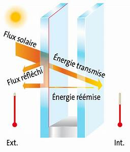 Film Fenetre Anti Chaleur : le verre de contr le solaire vitrage fen tre ~ Edinachiropracticcenter.com Idées de Décoration