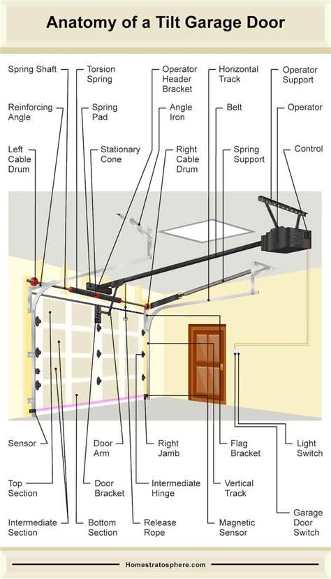 Garage Door Parts by Garage Door Anatomy Garage Door Torsion Springs T