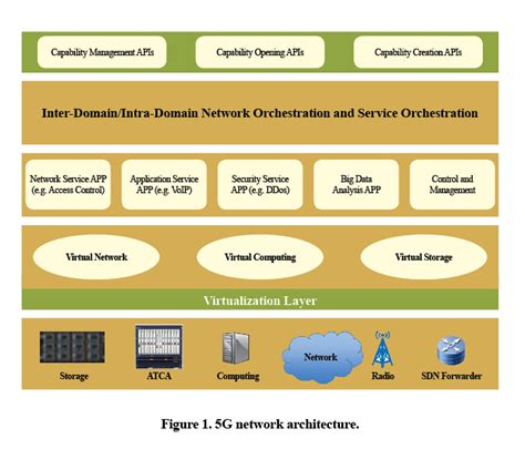 Core Network Requirements and Architecture in the 5G Era ...