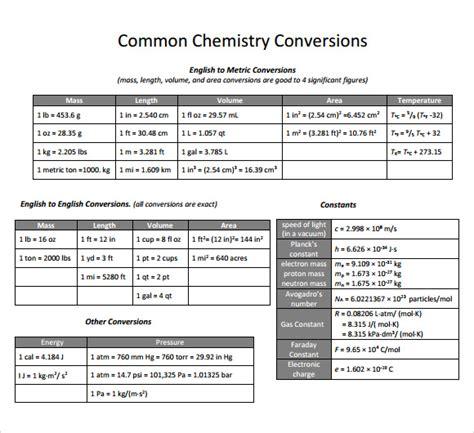 Chemistry Metric Conversion Chart Printable