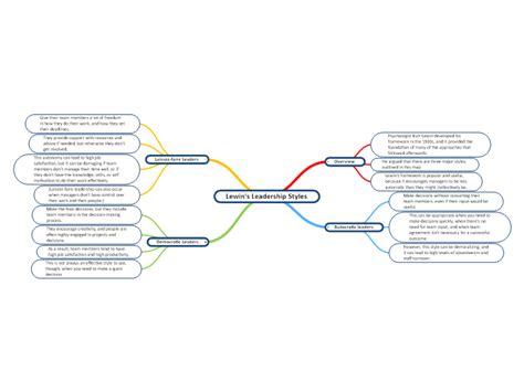 lewins leadership styles mindgenius mind map template
