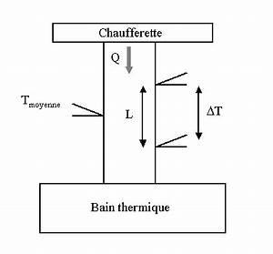 Resistance Thermique Isolant : calcul r sistance thermique ~ Melissatoandfro.com Idées de Décoration