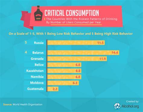 global drinking demographics alcoholorg