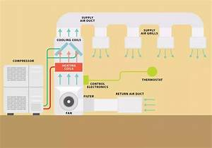 What Are The Different Types Of Hvac Systems