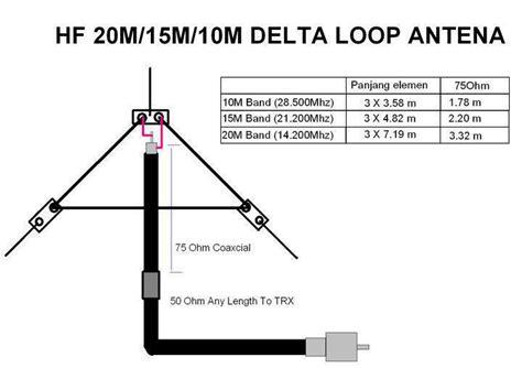 3 band hf delta loop ham radio elektronic