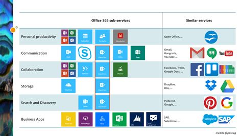 [ #office365 #sharepoint ] The New Landscape, Part 3