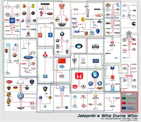 what car company makes mazda automobile family tree which brand owns the other turbozens