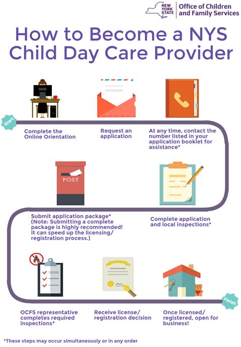 become a provider division of child care services ocfs 129   How%20to%20Become%20a%20NYS%20Child%20Day%20Care%20Provider