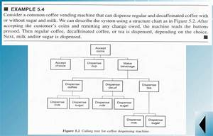 Solved  Use The Data Flow Diagram Flow Diagram To Describe
