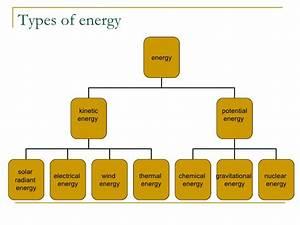 VCE Environmental Science - Unit 3 - Energy