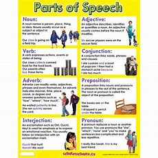 English For Beginners Parts Of Speech