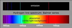 Balmer Series  A Series Of Emission Or Absorption Lines In
