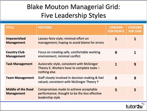 blake mouton managerial grid tutoru business