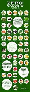 Body Weight Drinking Chart Zero Calorie Foods That Will Help You Lose Weight Fast
