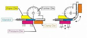 Tube And Pipe Bending Machines Information