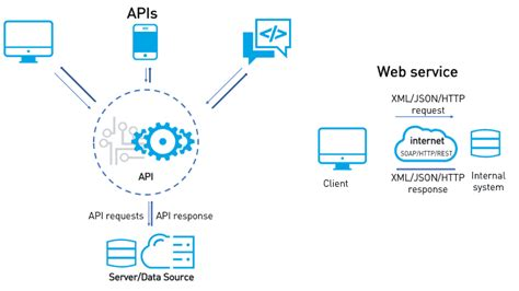 apis  web services mulesoft blog