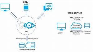 Apis Versus Web Services