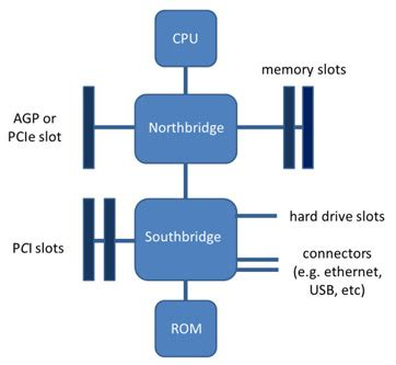 motherboard definition function diagram