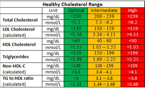 ldl c normal range healthy cholesterol level tc hdl c ldl c tg normal ranges mt healthy