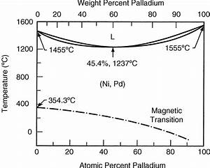 37 Binary Alloy Phase Diagram Of Pd