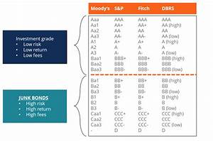 Junk Bonds - What You Need to Know about Junk Bond Ratings