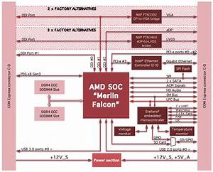 Compact Module Takes Amd Merlin Falcon To Extreme Temps