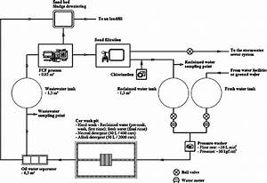Car Wash Water Reclamation System  Total Storage Capacity