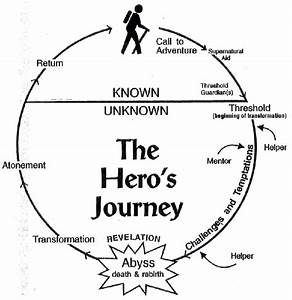 The Hero U0026 39 S Journey By Joseph Campbell Movie Summary